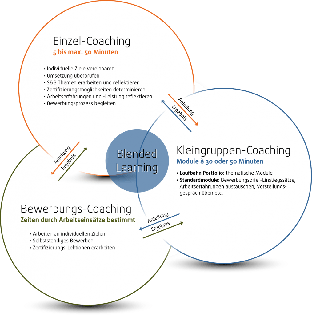 Grafik Blended Learning - Blended Learning (integriertes Lernen) bezeichnet die Lernform, bei der die Vorteile von Präsenzveranstaltungen und E-Learning kombiniert werden.